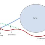 Track Deviation Winter 2020-2021